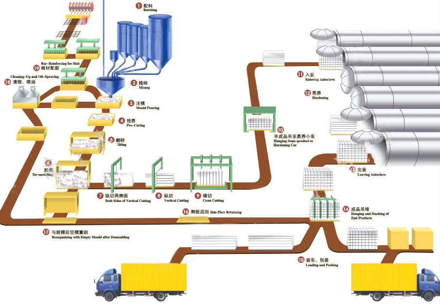 aerated concrete equipment,autoclave aerated concrete equipment,autoclave aerated concrete production line